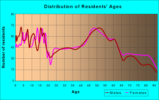 Age and Sex of Residents in zip code 52057