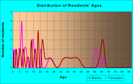 Age and Sex of Residents in zip code 52071