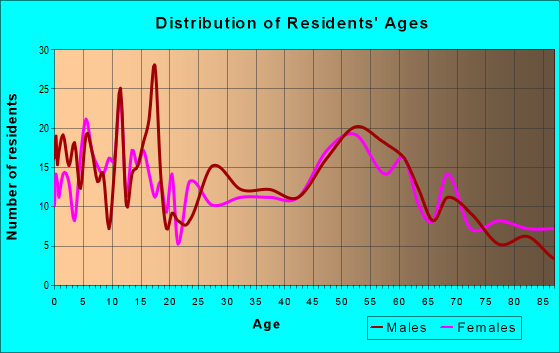 Age and Sex of Residents in zip code 52076
