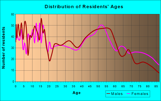Age and Sex of Residents in zip code 52136