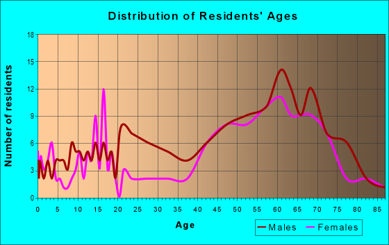 Age and Sex of Residents in zip code 52146