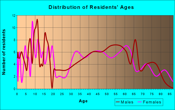 Age and Sex of Residents in zip code 52160