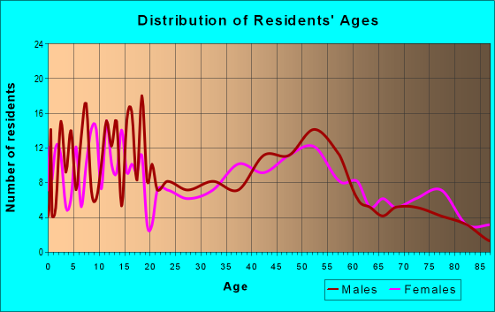 Age and Sex of Residents in zip code 52161