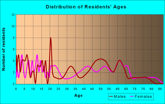 Age and Sex of Residents in zip code 52169