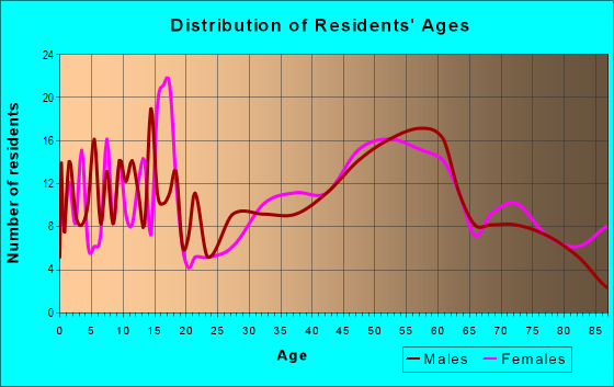 Age and Sex of Residents in zip code 52203