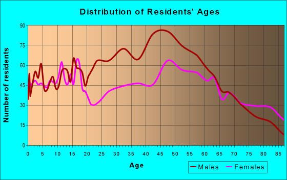 Age and Sex of Residents in zip code 52205
