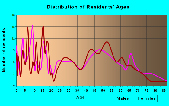 Age and Sex of Residents in zip code 52209