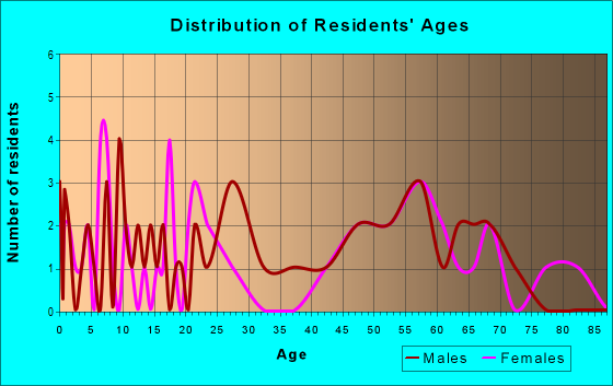 Age and Sex of Residents in zip code 52212