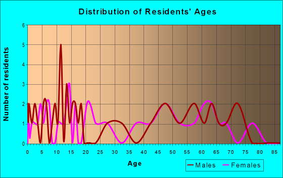 Age and Sex of Residents in zip code 52221