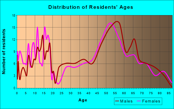 Age and Sex of Residents in zip code 52223
