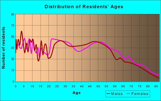 Age and Sex of Residents in zip code 52233