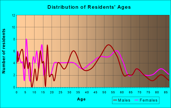 Age and Sex of Residents in zip code 52235