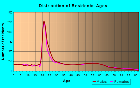 Age and Sex of Residents in zip code 52240