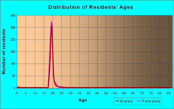 Age and Sex of Residents in zip code 52242