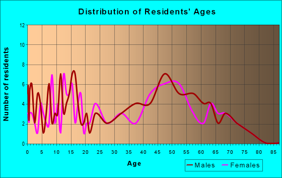 Age and Sex of Residents in zip code 52305