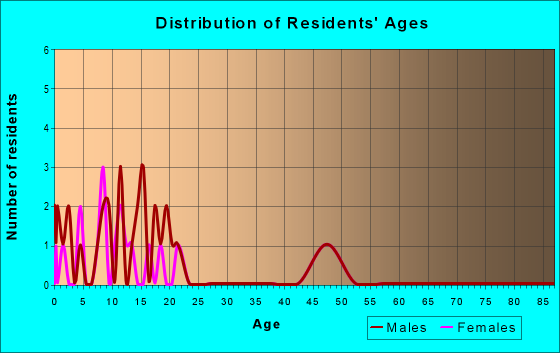 Age and Sex of Residents in zip code 52312