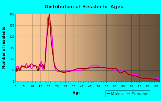Age and Sex of Residents in zip code 52314