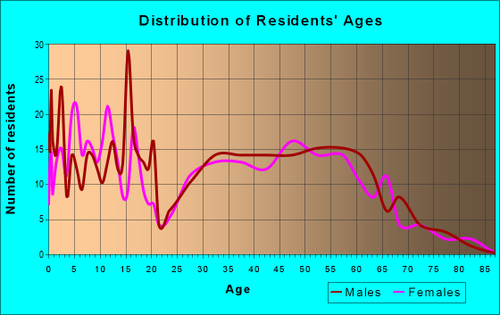 Age and Sex of Residents in zip code 52324