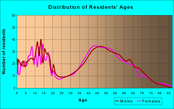 Age and Sex of Residents in zip code 52338