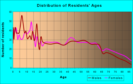 Age and Sex of Residents in zip code 52339