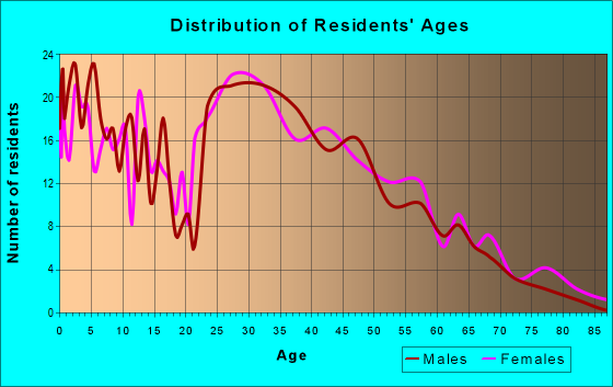 Age and Sex of Residents in zip code 52340