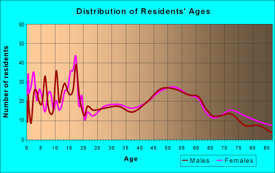 Age and Sex of Residents in zip code 52342