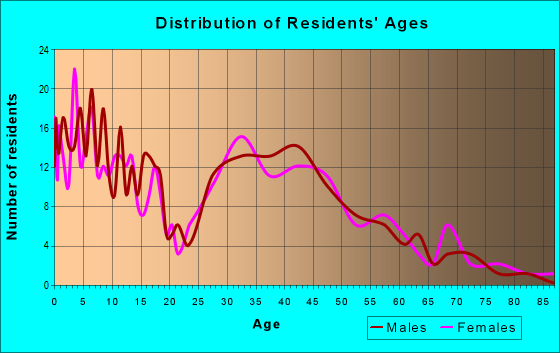 Age and Sex of Residents in zip code 52345