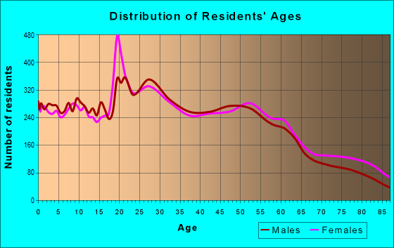 Age and Sex of Residents in zip code 52402