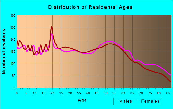 Age and Sex of Residents in zip code 52501