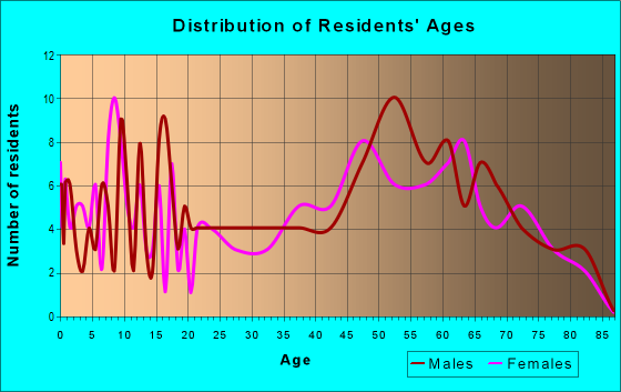 Age and Sex of Residents in zip code 52535