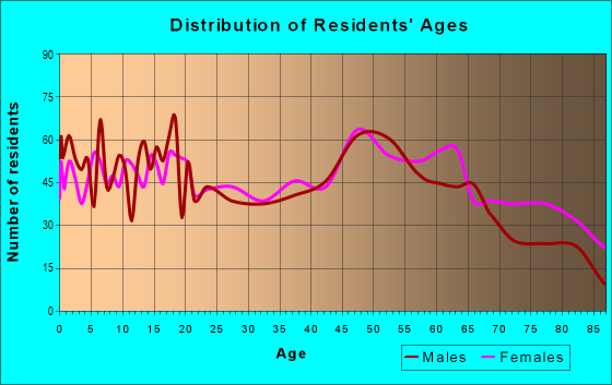 Age and Sex of Residents in zip code 52544