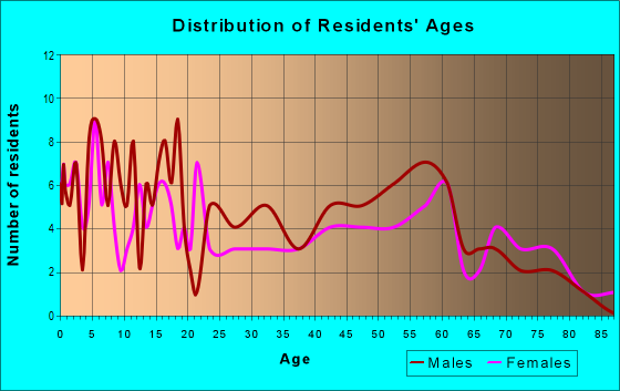 Age and Sex of Residents in zip code 52549