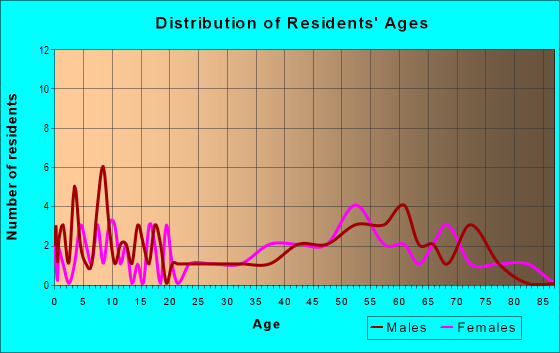 Age and Sex of Residents in zip code 52555