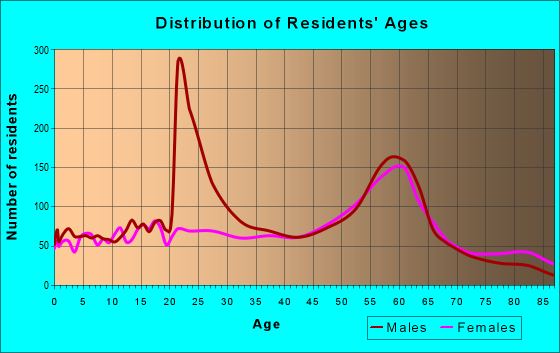 Age and Sex of Residents in zip code 52556