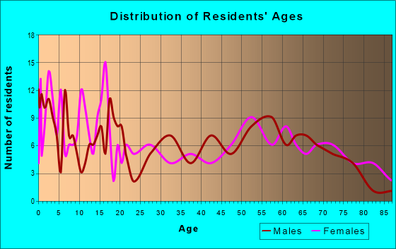 Age and Sex of Residents in zip code 52572