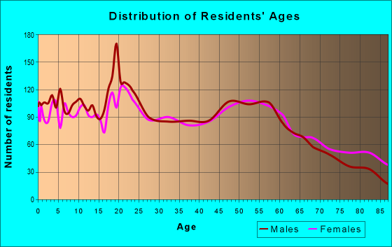 Age and Sex of Residents in zip code 52577