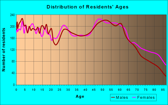 Age and Sex of Residents in zip code 52601