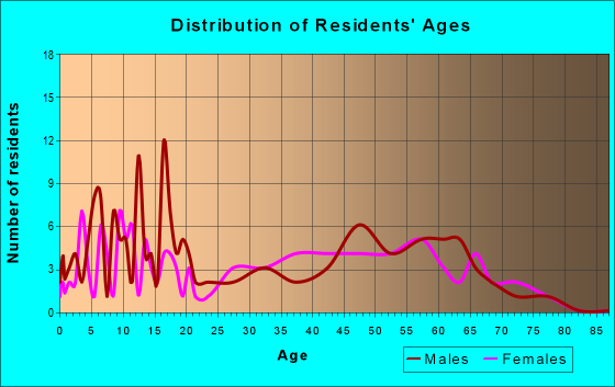 Age and Sex of Residents in zip code 52619