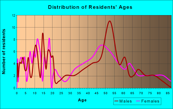 Age and Sex of Residents in zip code 52621