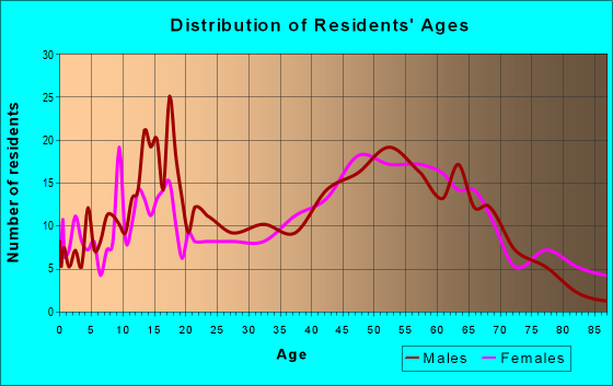 Age and Sex of Residents in zip code 52639