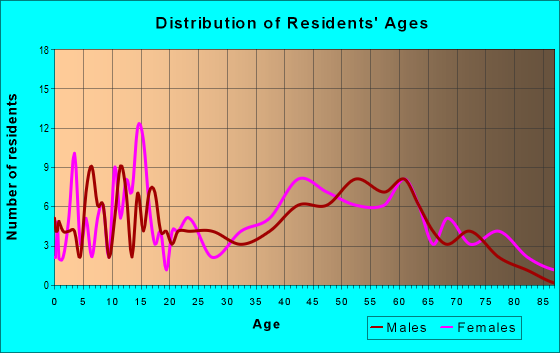 Age and Sex of Residents in zip code 52649