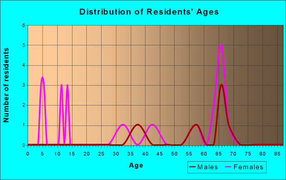 Age and Sex of Residents in zip code 52652