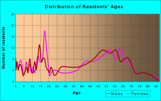 Age and Sex of Residents in zip code 52658