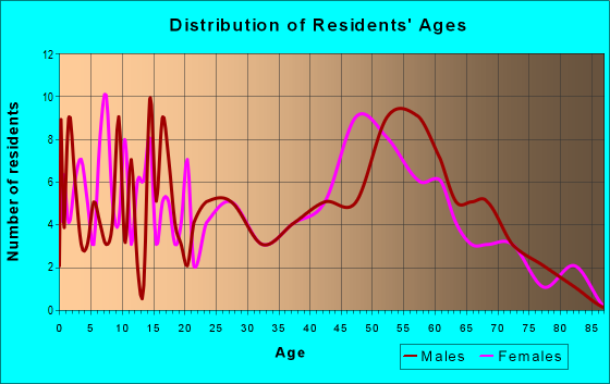 Age and Sex of Residents in zip code 52720