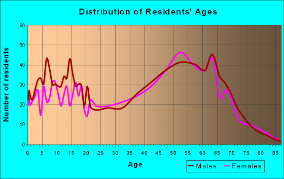 Age and Sex of Residents in zip code 52726