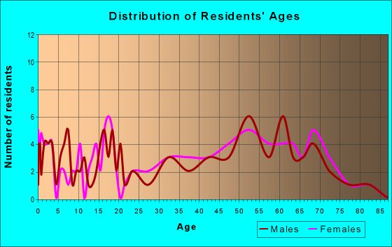 Age and Sex of Residents in zip code 52760