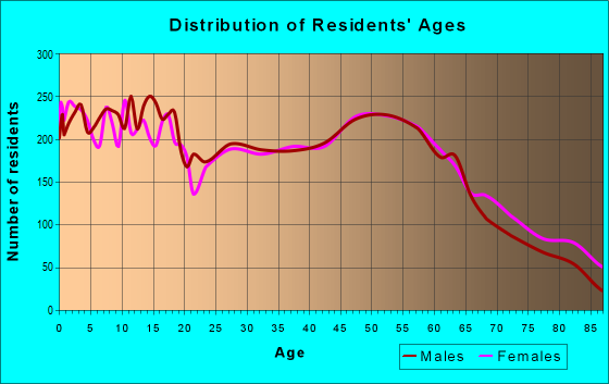 Age and Sex of Residents in zip code 52761