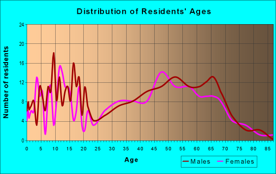 Age and Sex of Residents in zip code 52768