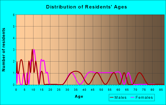 Age and Sex of Residents in zip code 52774