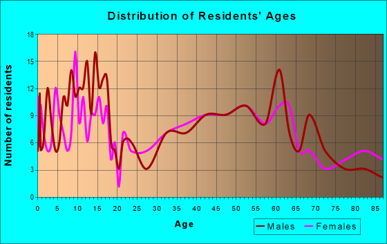 Age and Sex of Residents in zip code 52777